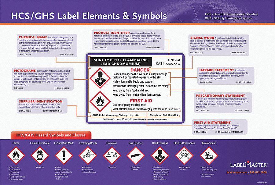 Labelmaster Poster  Globally Harmonized System  English