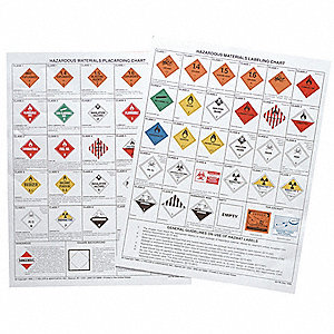 Hazardous Materials Placard Chart,Chart