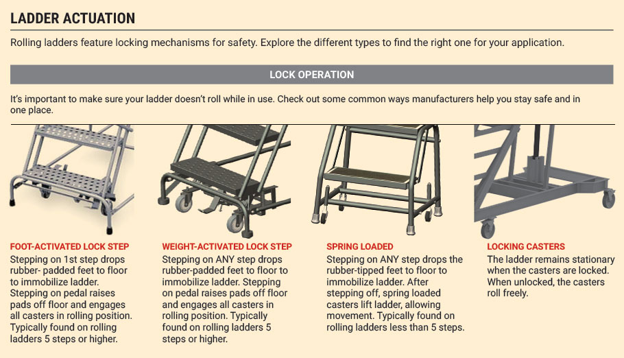 Ladder Actuation