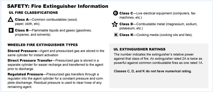 fire extinguishers fire protection grainger industrial supply rh grainger com