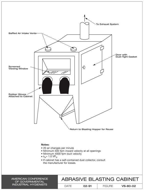 abrasive blasting cabinet