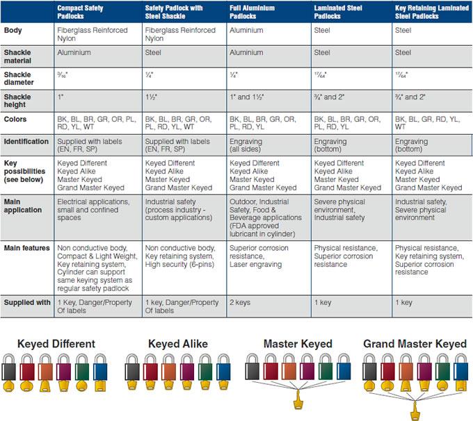 Padlock Chart