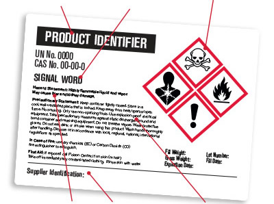 Illustration identifies the components of a GHS label