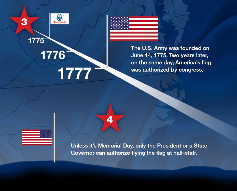 Flag Day Facts Grainger Industrial Supply