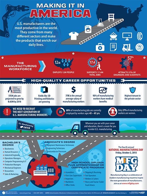 Making It In America Infographic