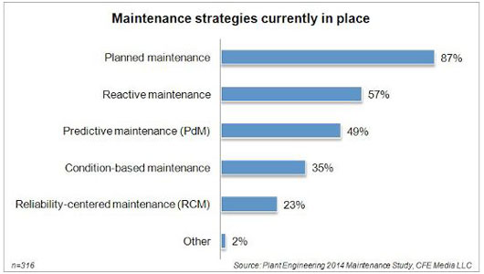 Maintenance strategies currently in place