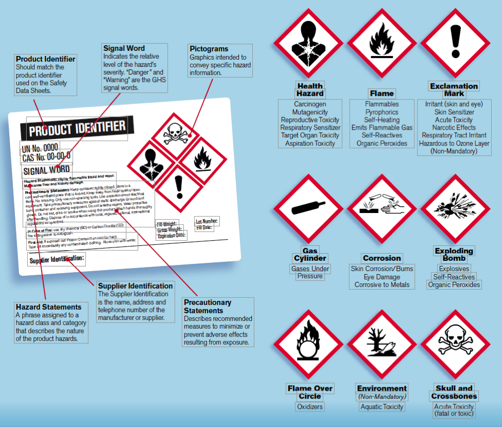 chemical pictograms zoom sign ghs s diamond