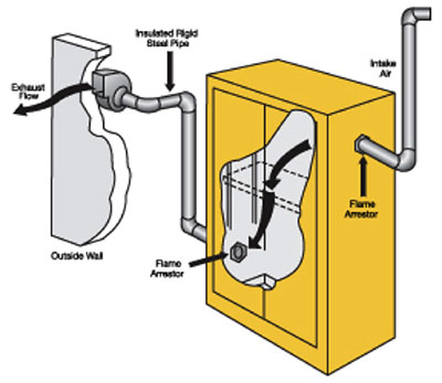 Ventilation Guidelines For Flammable And Chemical Storage Cabinets