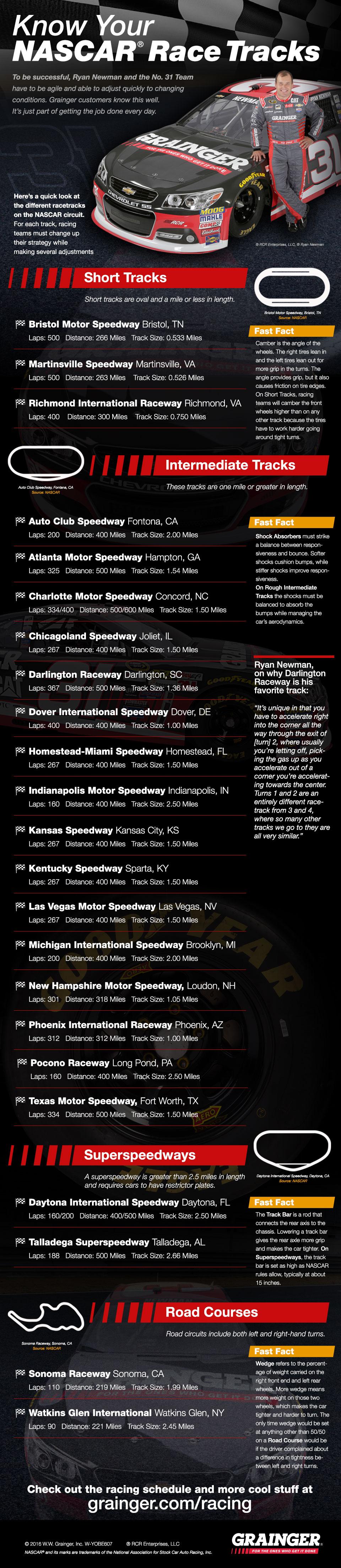 Know Your NASCAR Racetracks