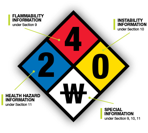 nfpa guide vinyl x multi rating compliancesigns in diamond label color dp