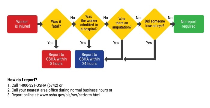 Worker is Injured Reporting Flowchart