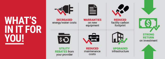 Whats in it For You - Decreased Energy/Wate Costs - Warranties on New Equipment - Reduced Facility Carbon Footprint and Maintenance Costs - Utility Rebates From Your Provider - Upgraded Infrastructure And Strong Return on Investment