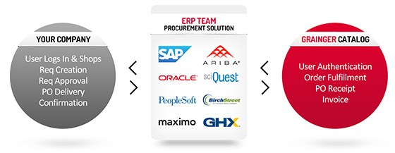eProcurement Overview