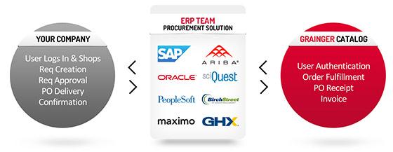 Best Extended Auto Warranty >> eProcurement Overview - Grainger Industrial Supply