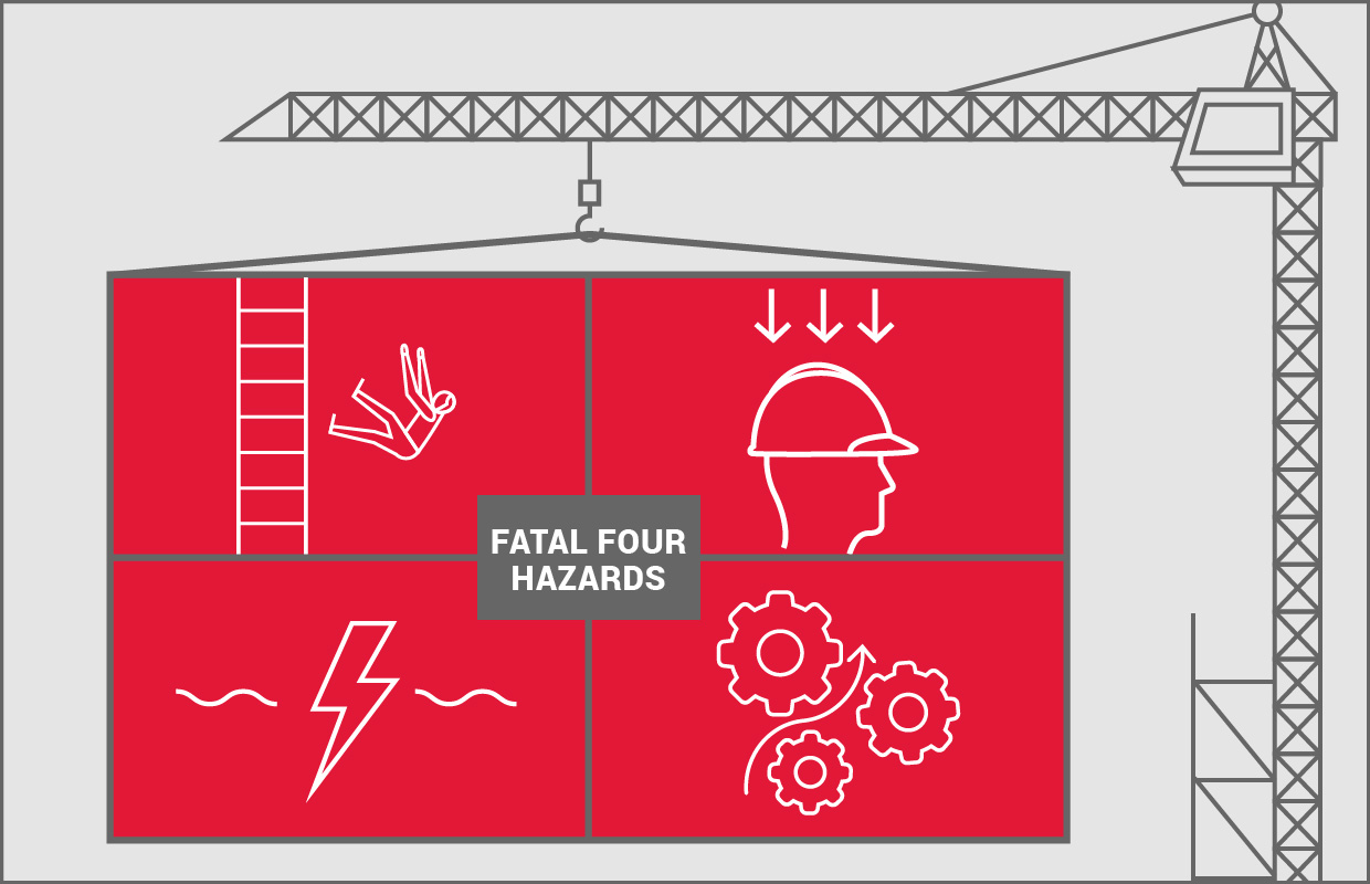 "What Safety Managers Need to Know About OSHA's ""Focus Four"" Hazards"