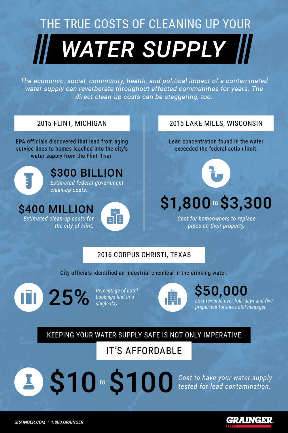 The Cost To Clean Up Your Water Supply Grainger Industrial