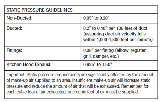 Static Pressure guidelines