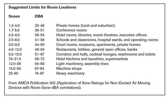Suggested Limits for Room Loudness
