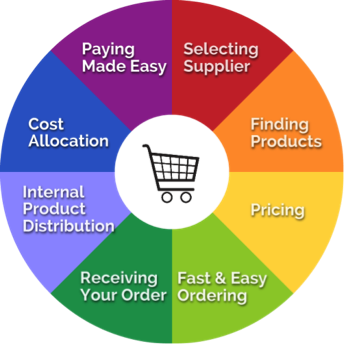 Understanding the Procurement Cycle Grainger Industrial