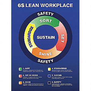 POSTER,6S LEAN WORKPLACE