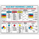Haz-Mat Warning Labels Posters
